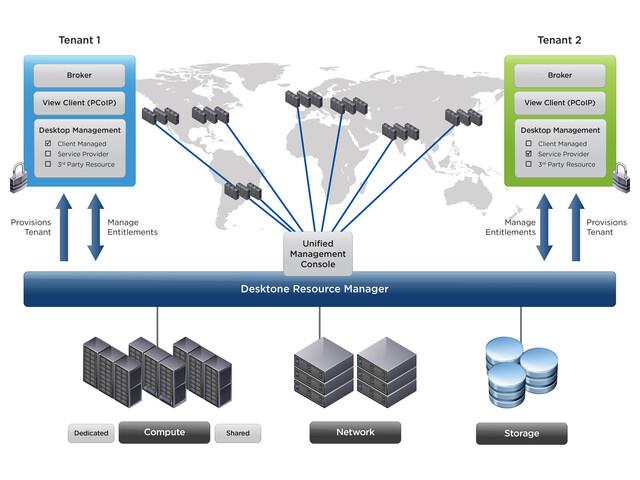 VMware Horizon DaaS