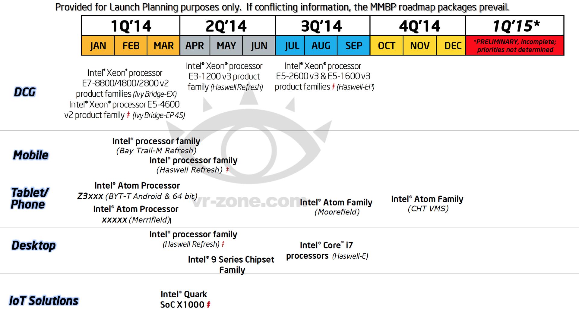 Start-Zeitfenster für viele neue Intel-Produkte