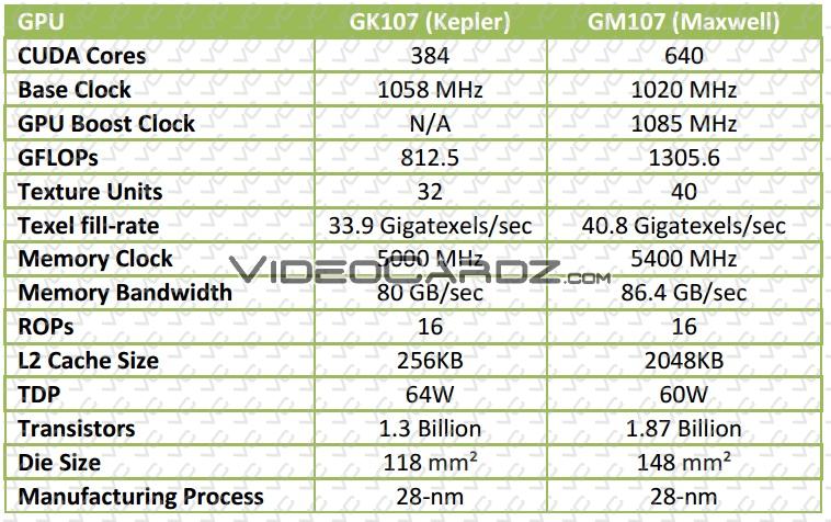 GK107 (Kepler) vs. GM107 (Maxwell)