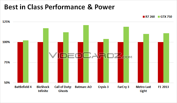Nvidia-Benchmarks: GeForce GTX 750 vs. Radeon R7 260