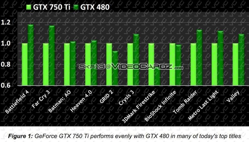 Nvidia-Benchmarks: GeForce GTX 750 Ti vs. GTX 480