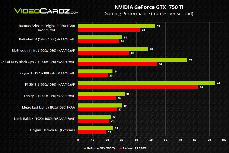 Nvidia-Benchmarks: GeForce GTX 750 Ti vs. Radeon R7 260X