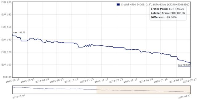 Preisentwicklung der Crucial M500 240 GB