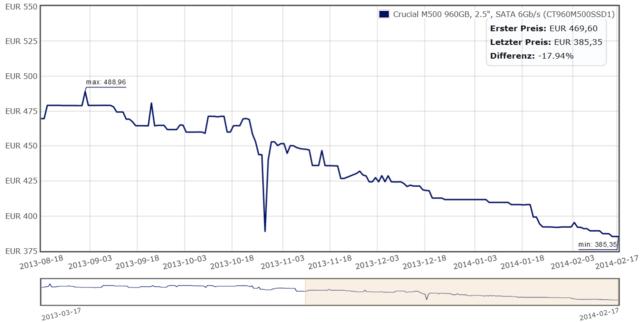 Preisentwicklung der Crucial M500 960 GB