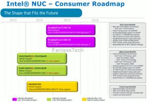 Intel NUC für Consumer