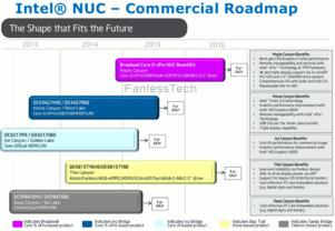 Intel NUC für kommerziellen Einsatz