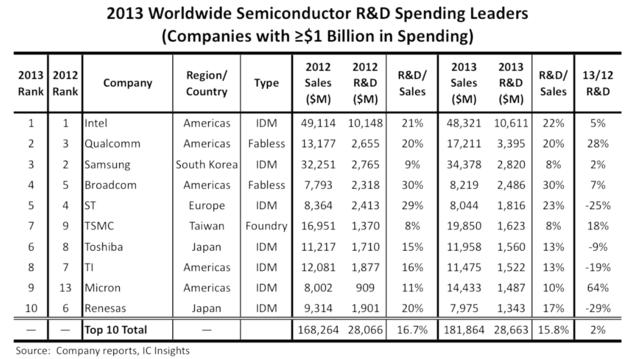 Investoren in R&D bei Halbleiterherstellern