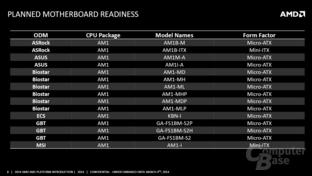 Mainboards für die AM1-Plattform