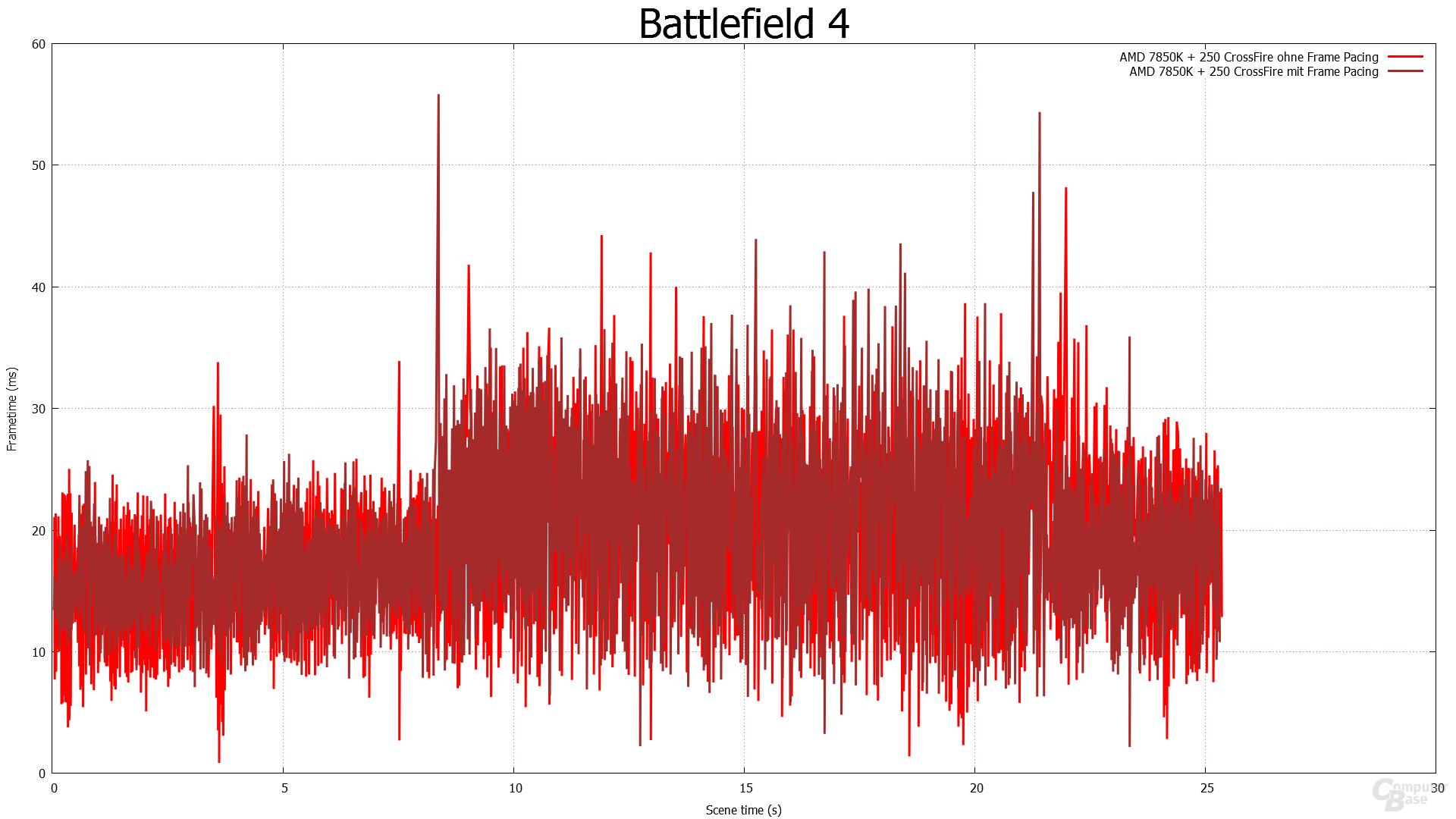 Frame Pacing - Battlefield 4