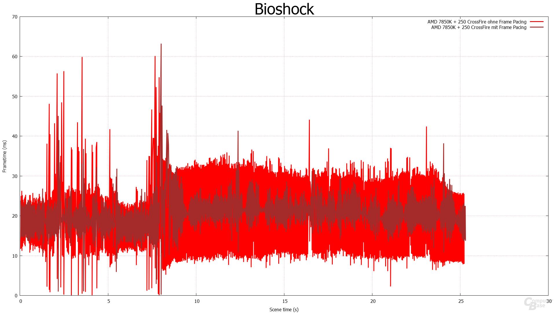 Frame Pacing - Bioshock Infinite
