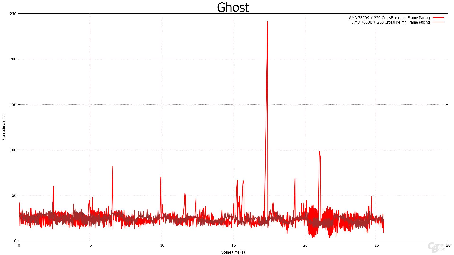 Frame Pacing - COD Ghost