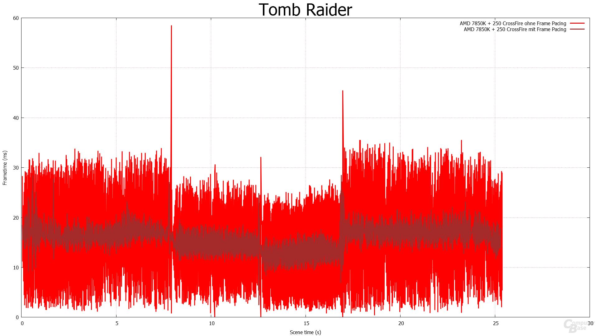 Frame Pacing - Tomb Raider