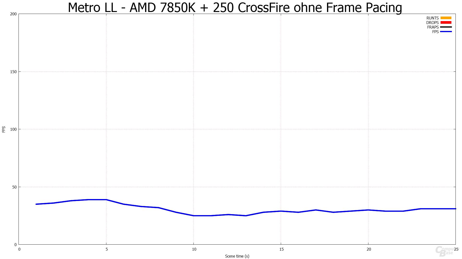 Ohne Frame Pacing - Metro