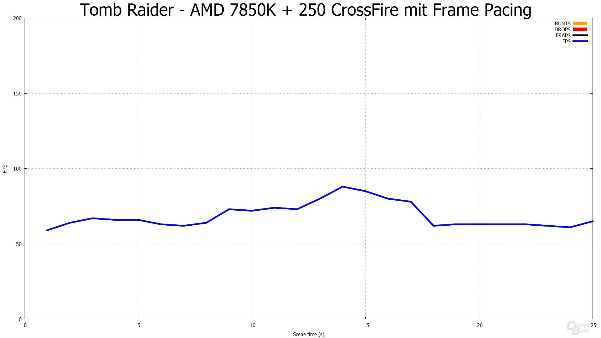 Mit Frame Pacing - Tomb Raider