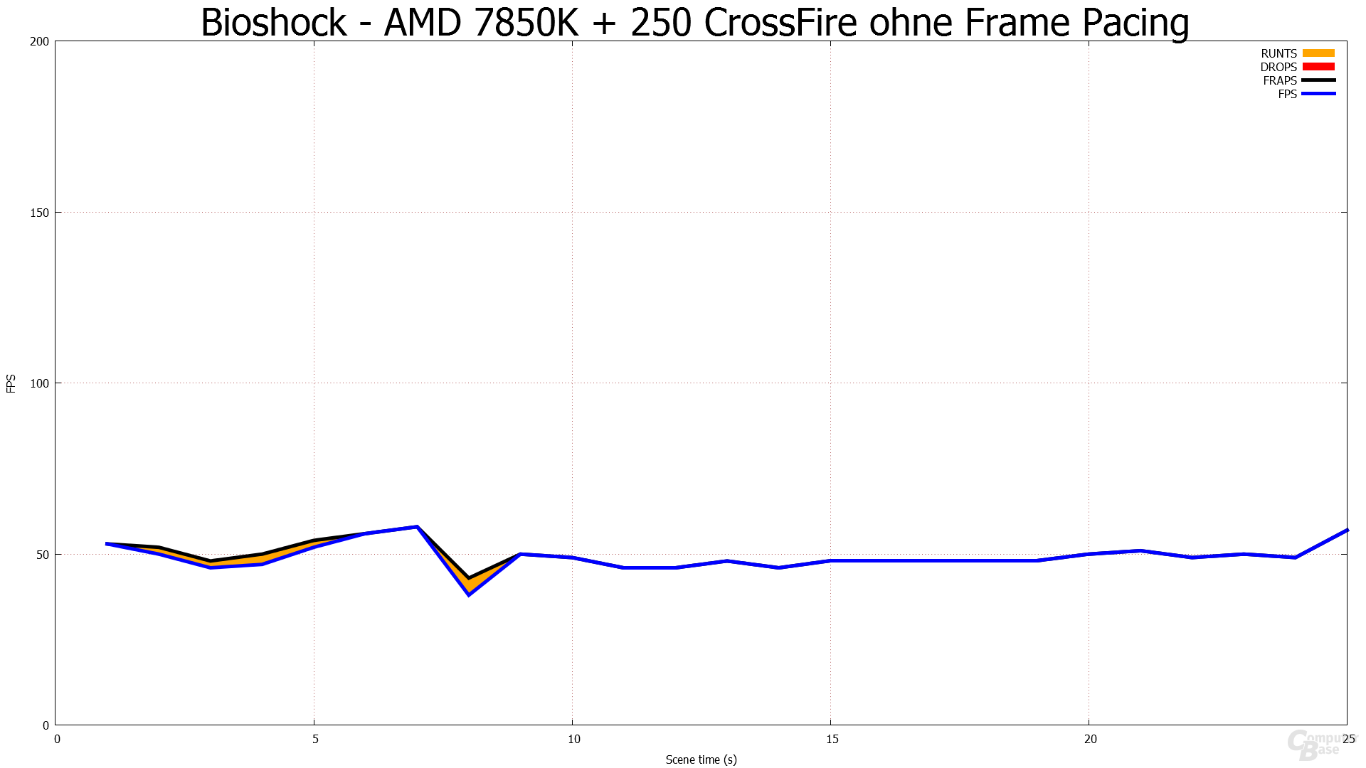 Ohne Frame Pacing - Bioshock