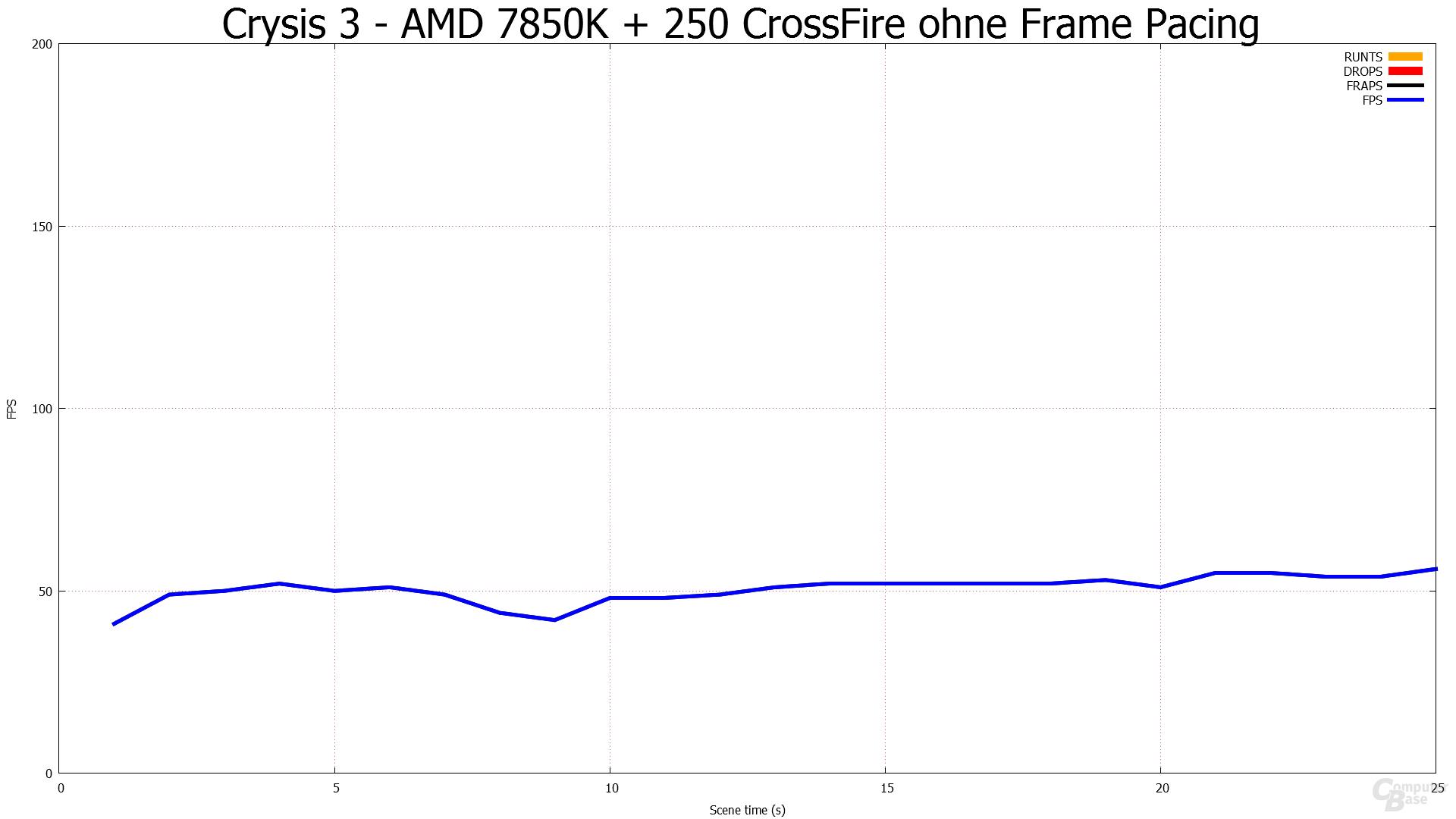 Ohne Frame Pacing - Crysis 3