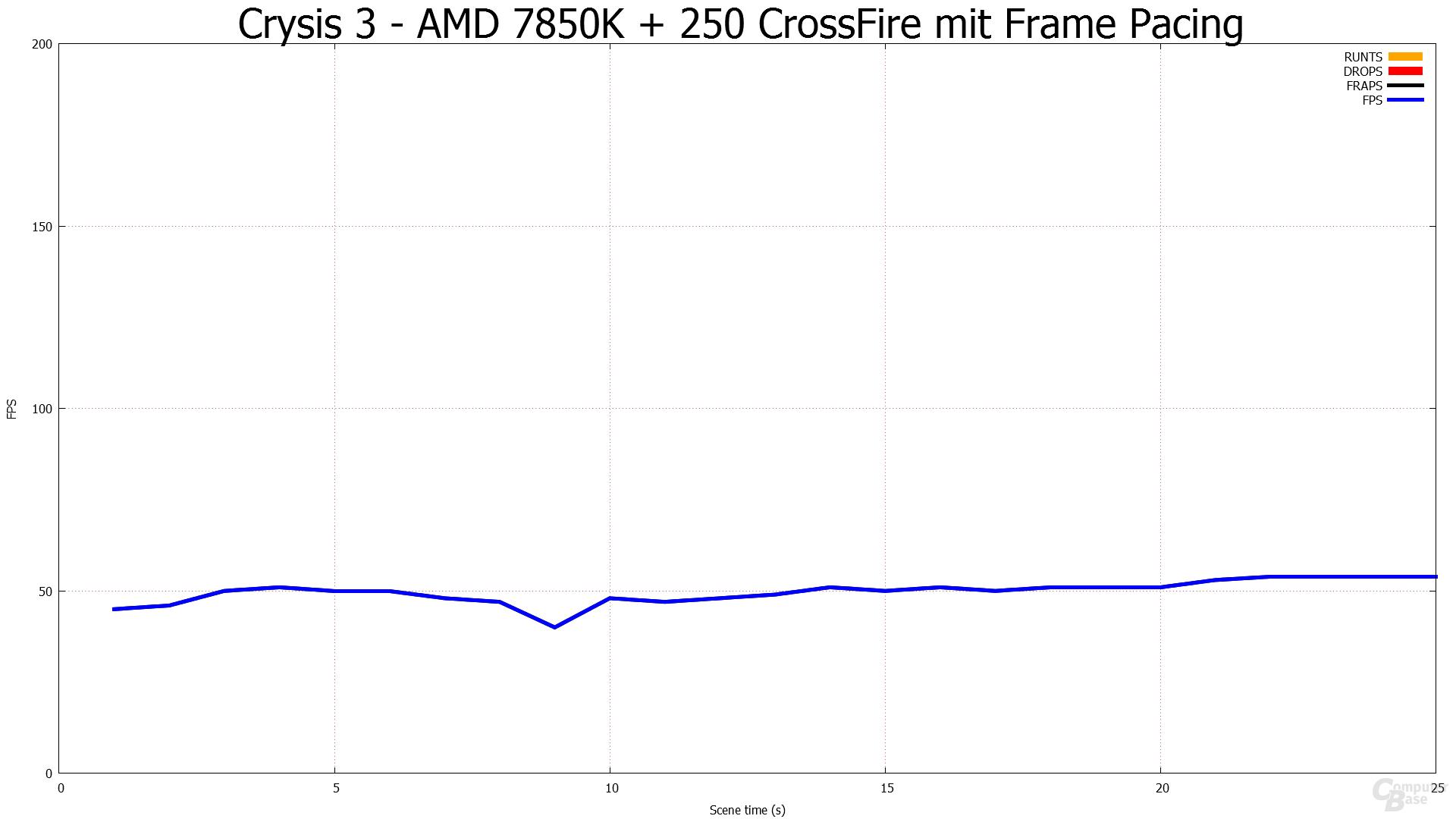 Mit Frame Pacing - Crysis 3