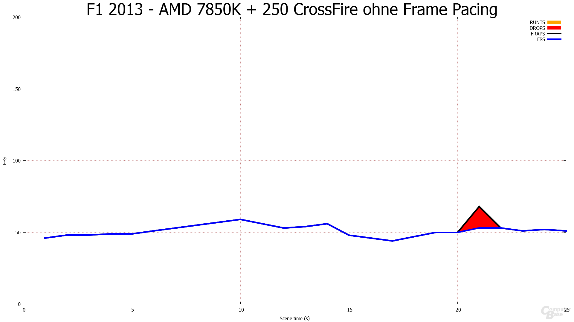 Ohne Frame Pacing - F1 2013