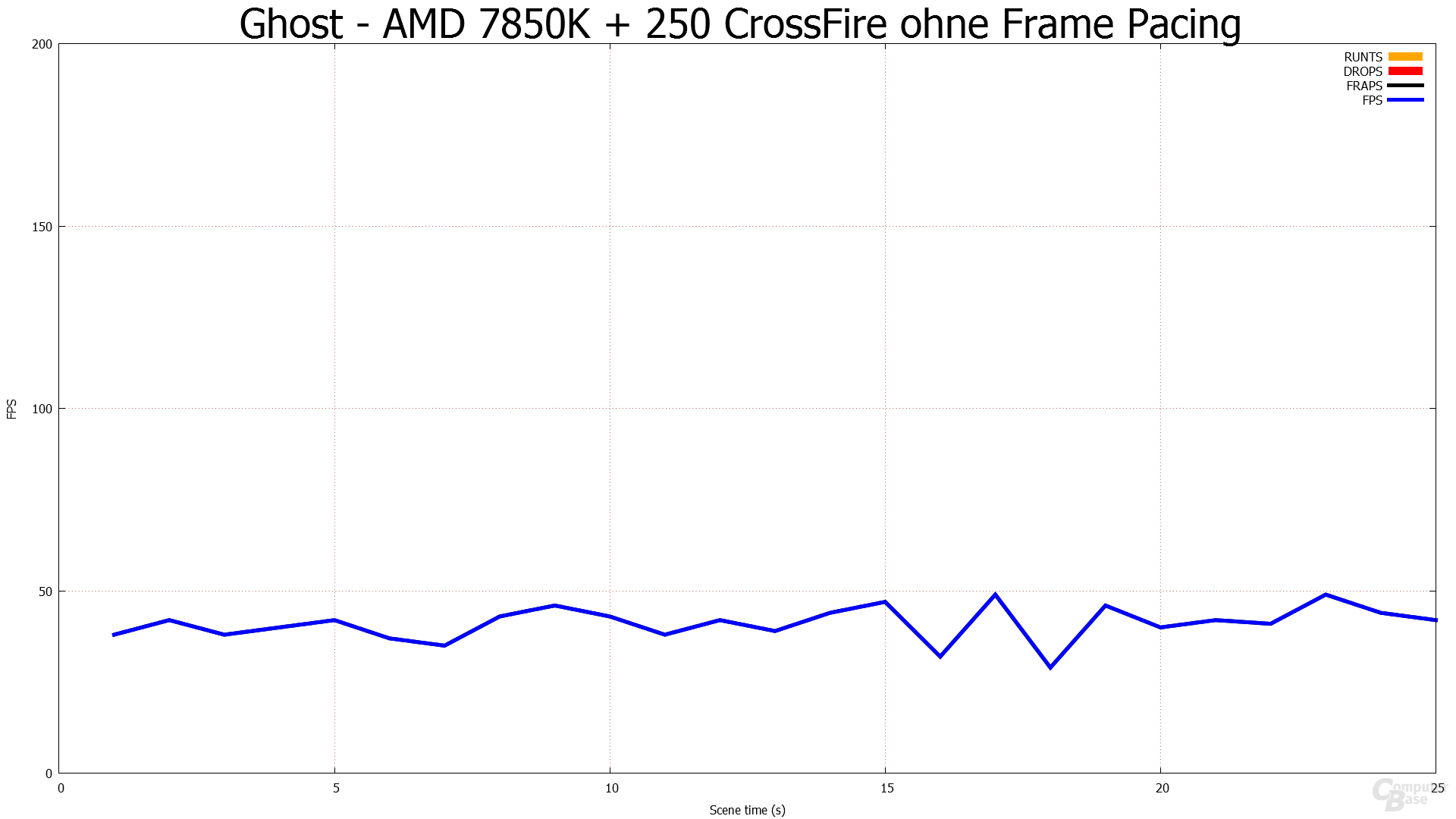 Ohne Frame Pacing - COD Ghost