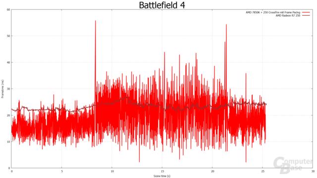 Frametimes - Battlefield 4