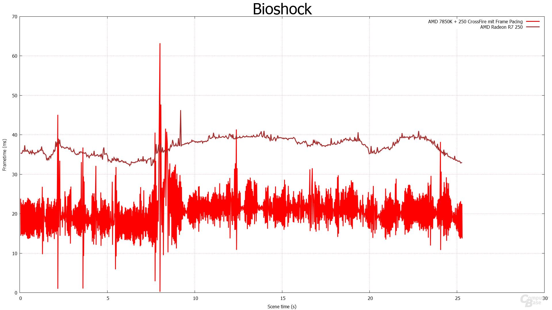 Frametimes - Bioshock