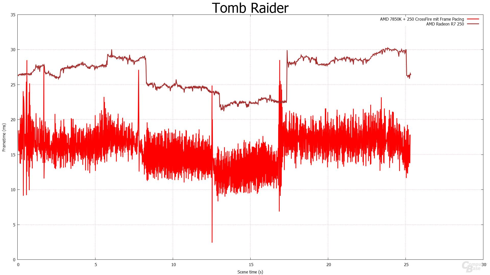 Frametimes - Tomb Raider