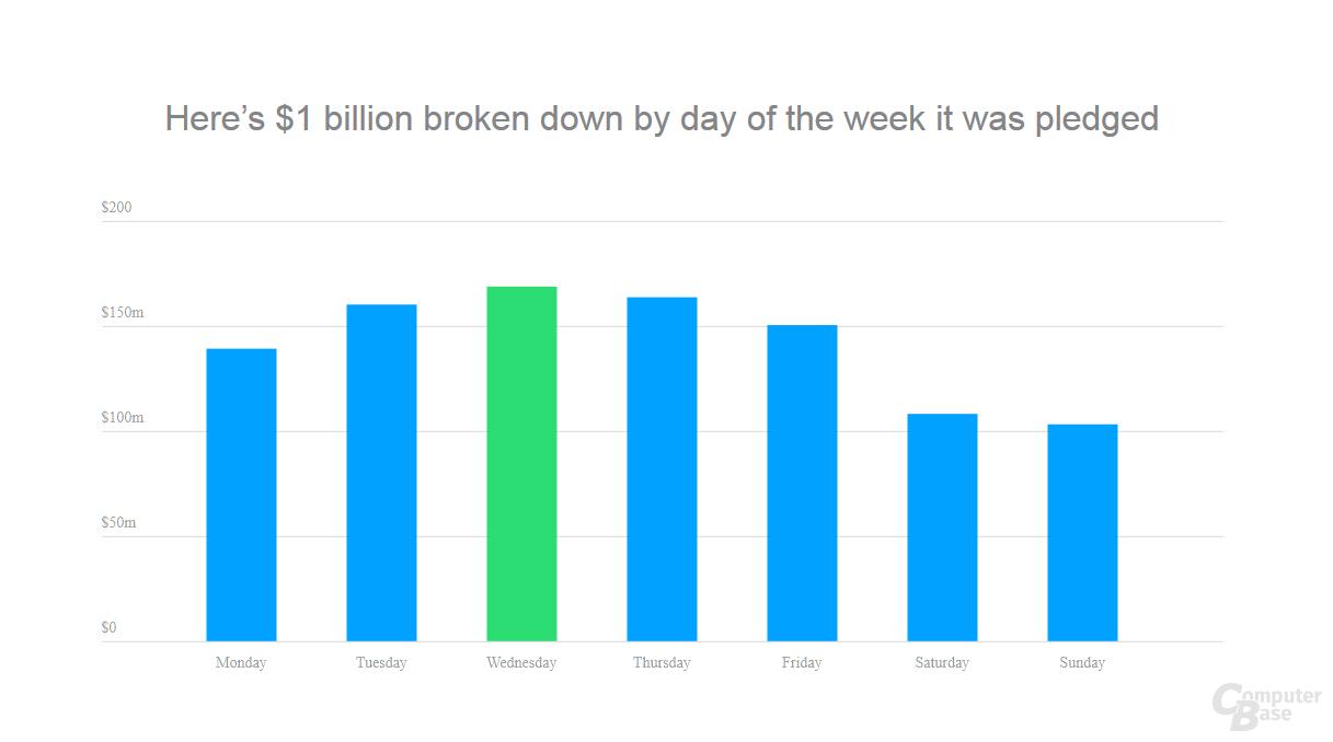 Übersicht: erfolgreichster Wochentag