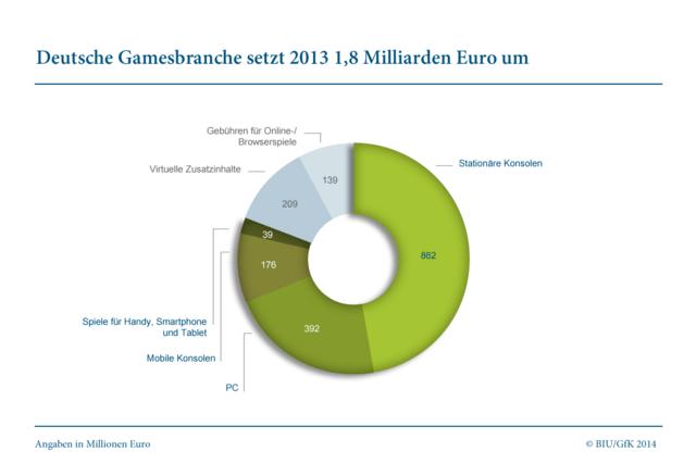 Entwicklung Gamesbranche 2013