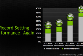 Nvidia GeForce 800M