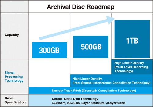 Roadmap für die Archival Disc
