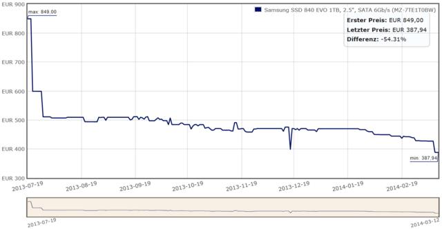 Preisentwicklung der Samsung SSD 840 EVO 1 TB (SATA)