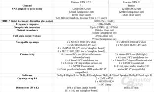 Asus Xonar Essence STX II Spezifikationen