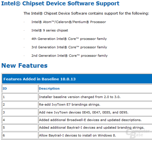 Intel Chipsatztreiber 10.0.13