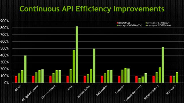 Verbesserungen der API-Effizienz