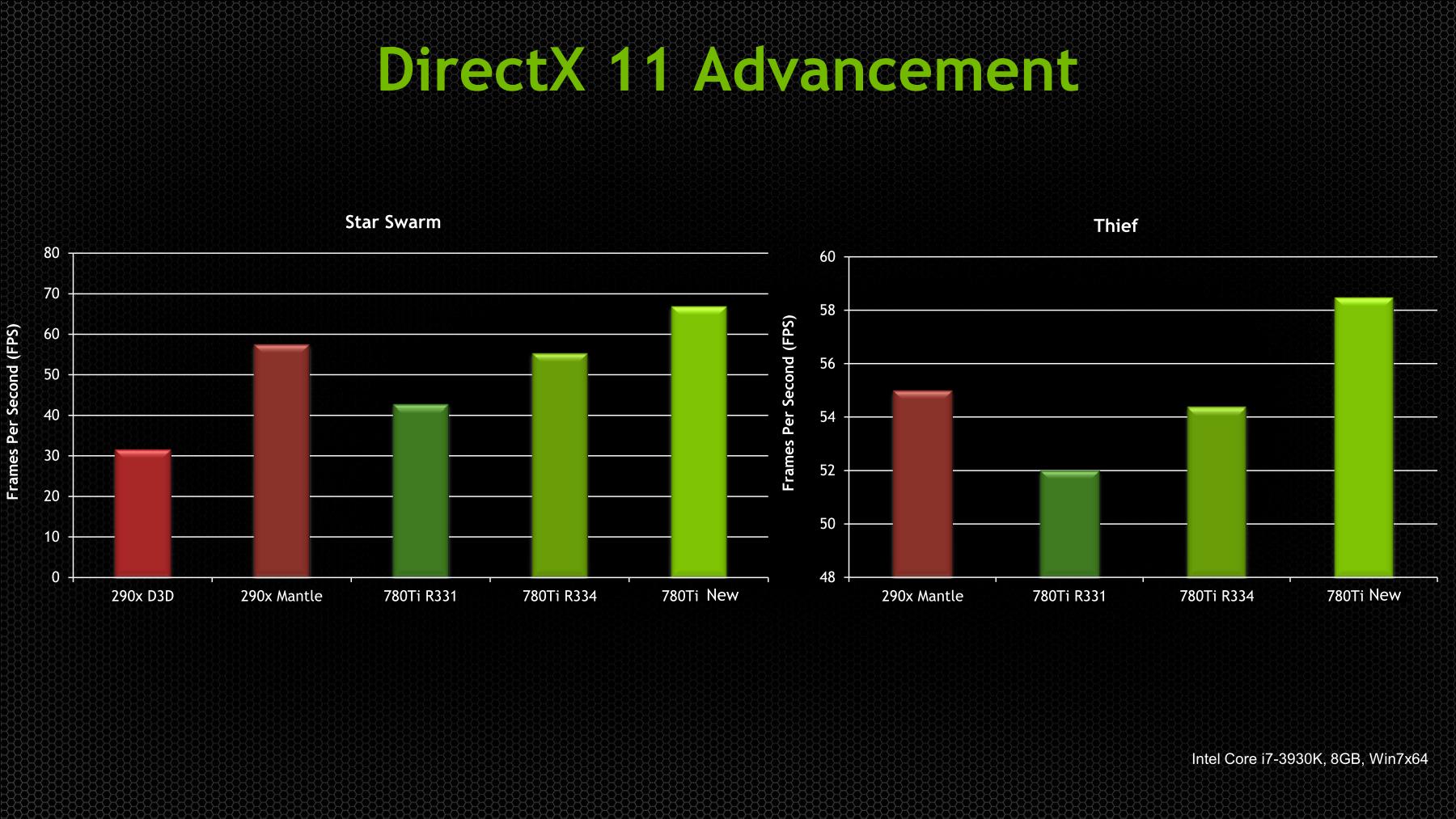 Star Swarm und Thief mit neuem DirectX-11-Treiber