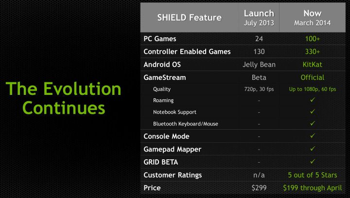 Nvidia Shield KitKat-Update