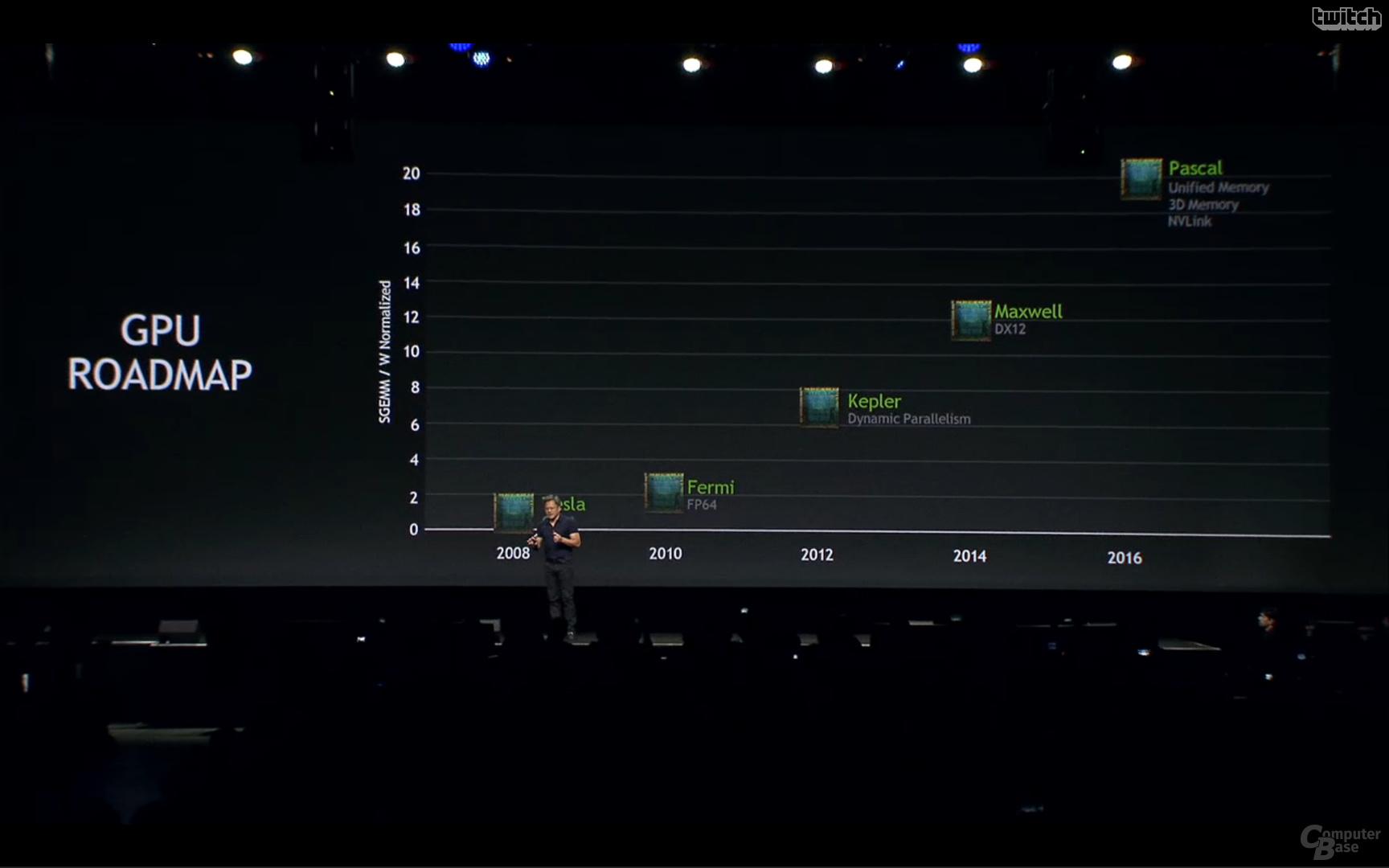 GPU-Roadmap von Nvidia (2014)
