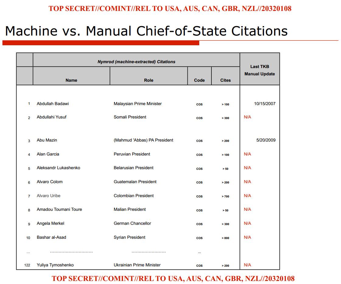 NSA-Datenbank für Spionage-Berichte über Regierungschefs (PDF)
