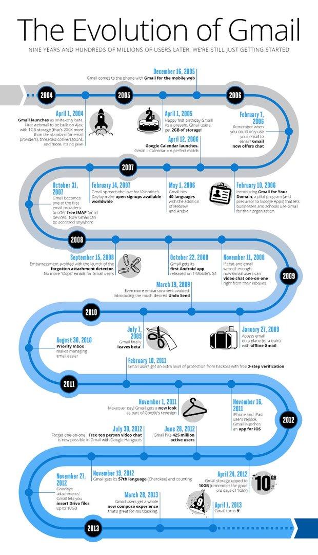 Die Evolution von Gmail zwischen 2004 und 2013