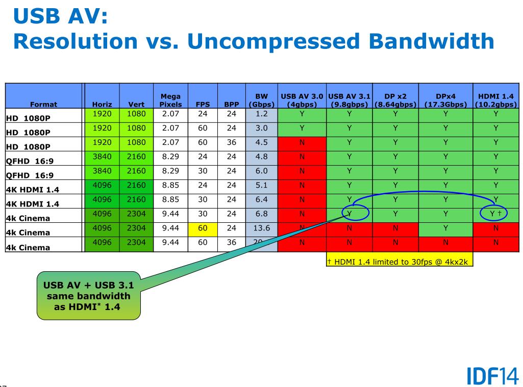 Auflösungen und Bildraten mit USB-AV