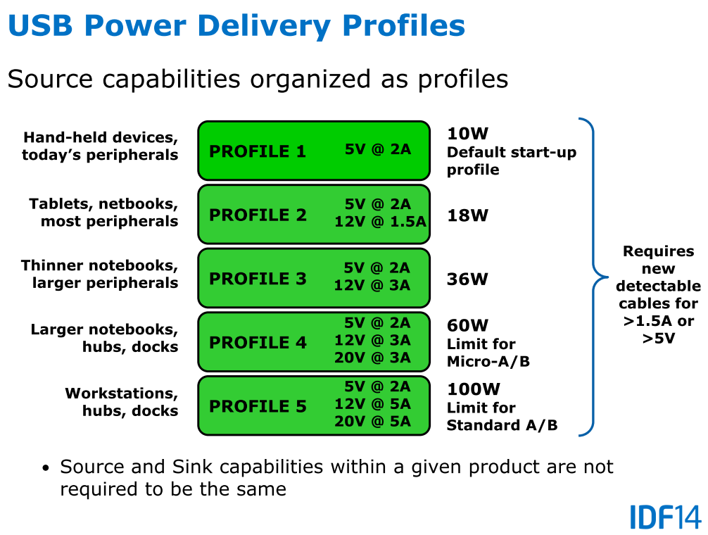 USB Power Delivery: Profile