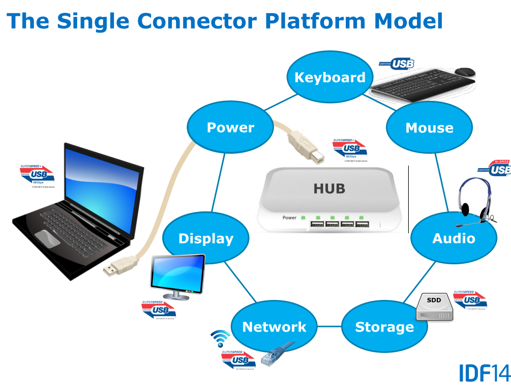 "Die ""Single Connector Platform"""