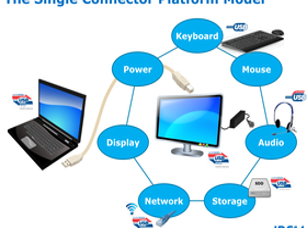 "Die ""Single Connector Platform"""