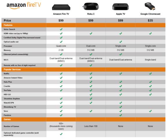 Amazon scheut den Vergleich mit der Konkurrenz nicht
