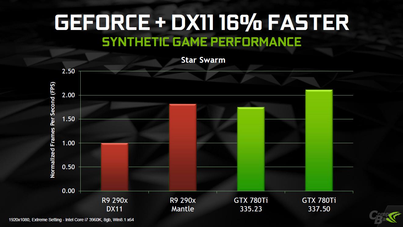 Nvidia GeForce 337.50 Präsentation