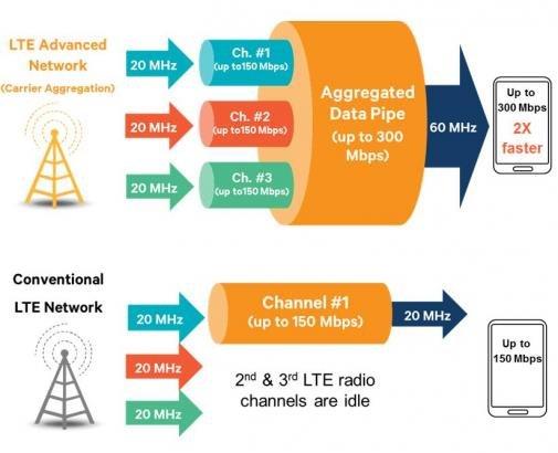 LTE Cat 6 mit Carrier Aggregation und bis zu 300 Mbit/s