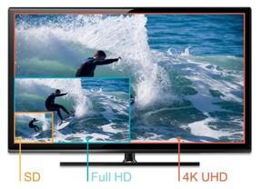 Unterstützung für externe 4K-Bildschirme