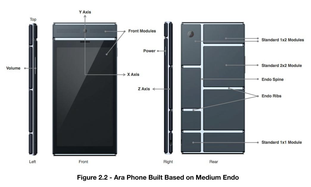 Ara-Smartphone (mittelgroß)