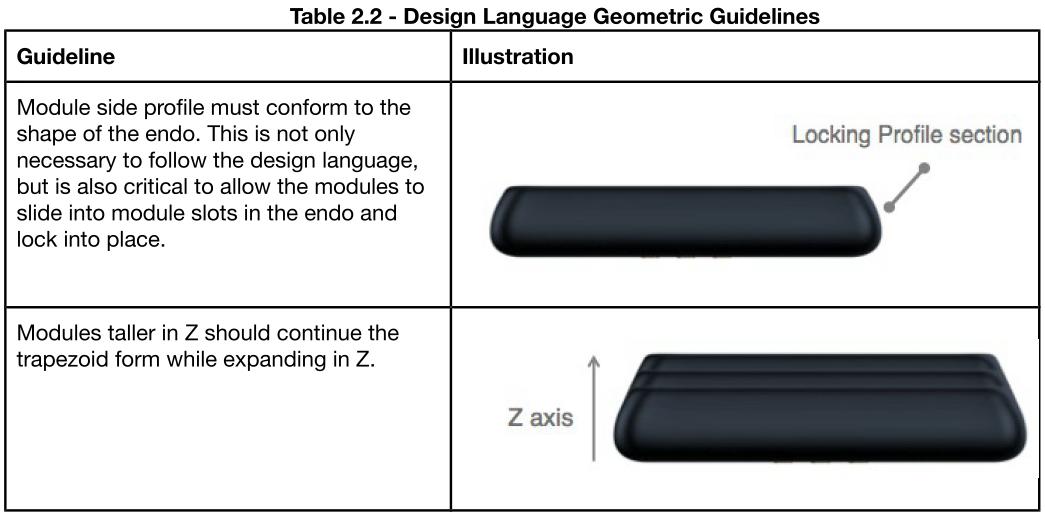 Formgebung der Ara-Module