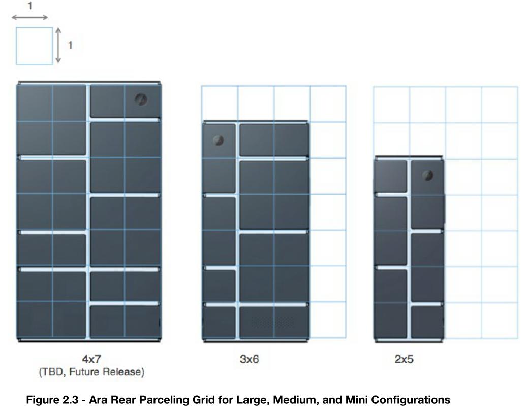 Modulkonfigurationen der Rückseite